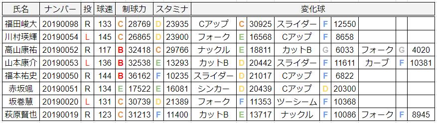 投手データ2019