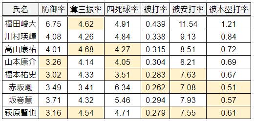 投手データ2019-2