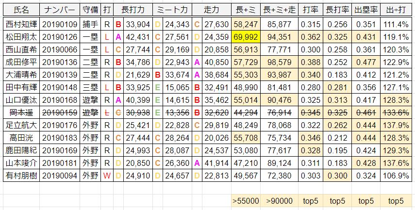 野手データ2019