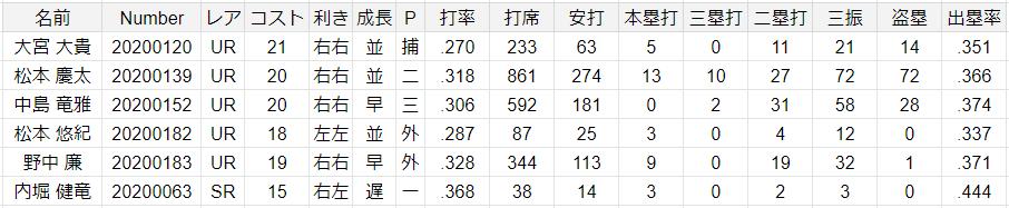 1年野手主力レベル成績