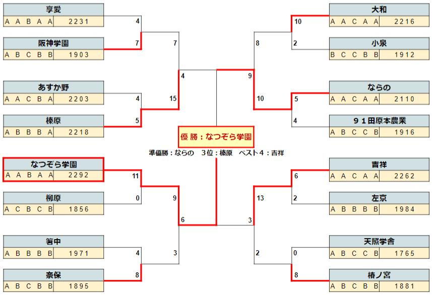 2020春季奈良決勝T