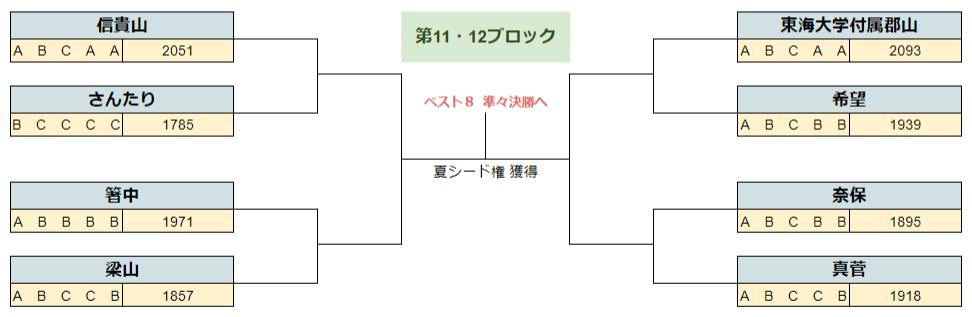 2020春季奈良11.12B