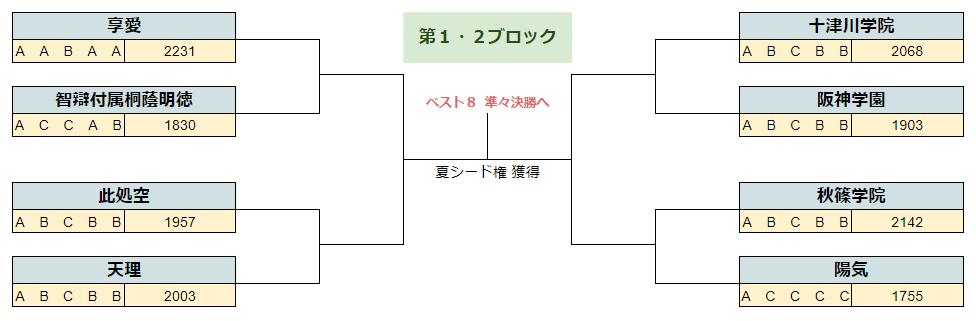 2020春季奈良1.2B