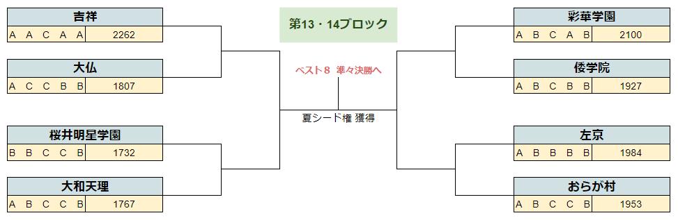 2020春季奈良13.14B