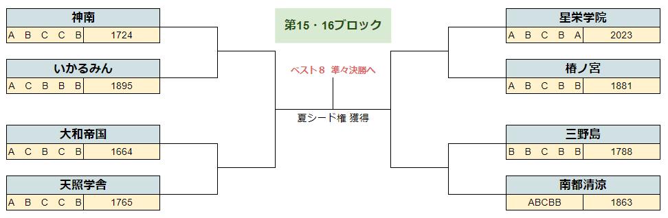 2020春季奈良15.16B