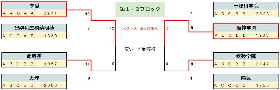 2020春季奈良b16-1
