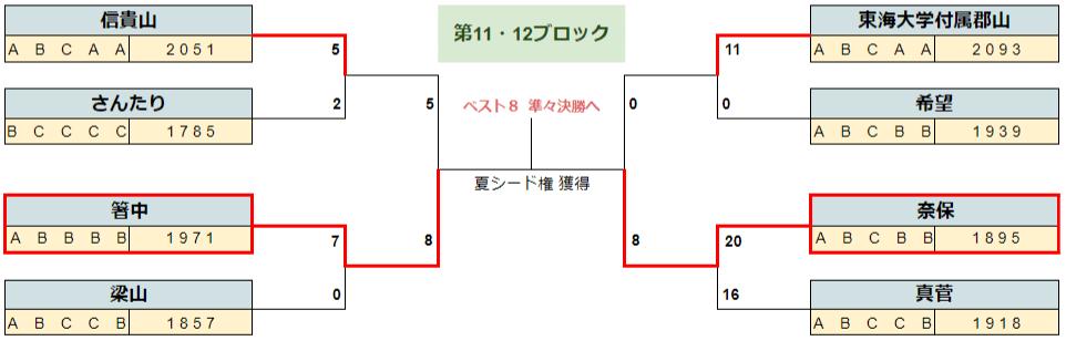 2020春季奈良b16-6