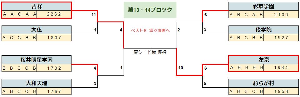 2020春季奈良b16-7