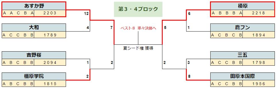 2020春季奈良b16-2