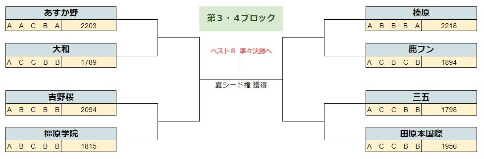 2020春季奈良3.4B