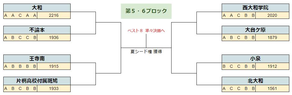 2020春季奈良5.6B