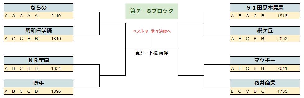 2020春季奈良7.8B