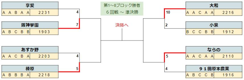 2020春季奈良ベスト4-1