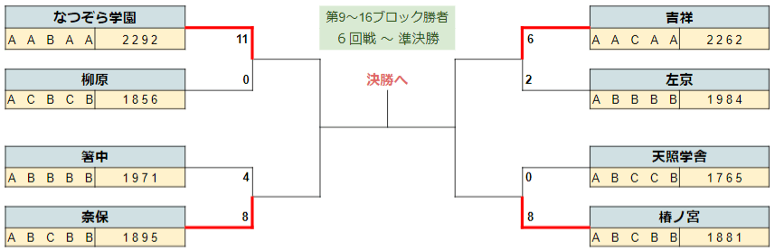 2020春季奈良ベスト4-2