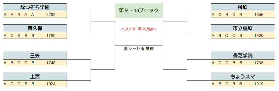 2020春季奈良9.10B