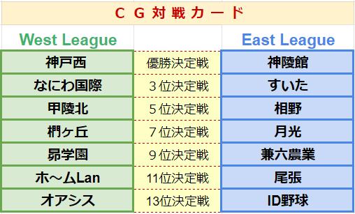 20創立校限定大会CG対戦カード