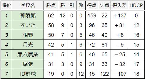 20創立校限定大会Eリーグ順位表