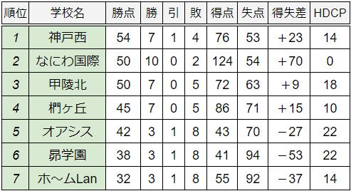 20創立校限定大会Wリーグ順位表