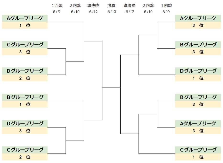 近畿プレシーズン杯決勝T