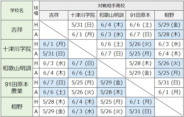 kinkiprecup-Cgroup-対戦表