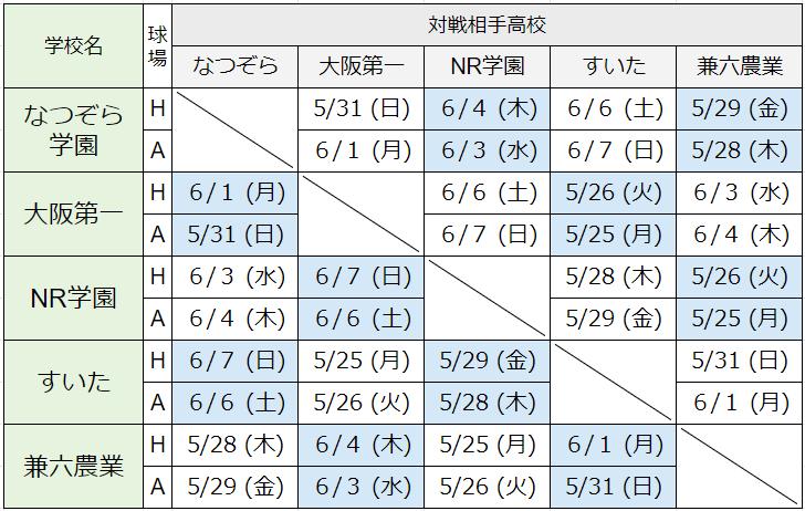 kinkiprecup-Dgroup-対戦表