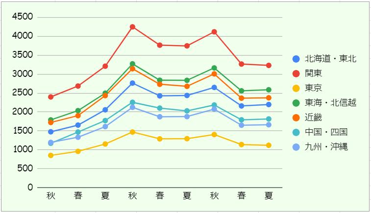 '20夏・地区別参加校数推移グラフ