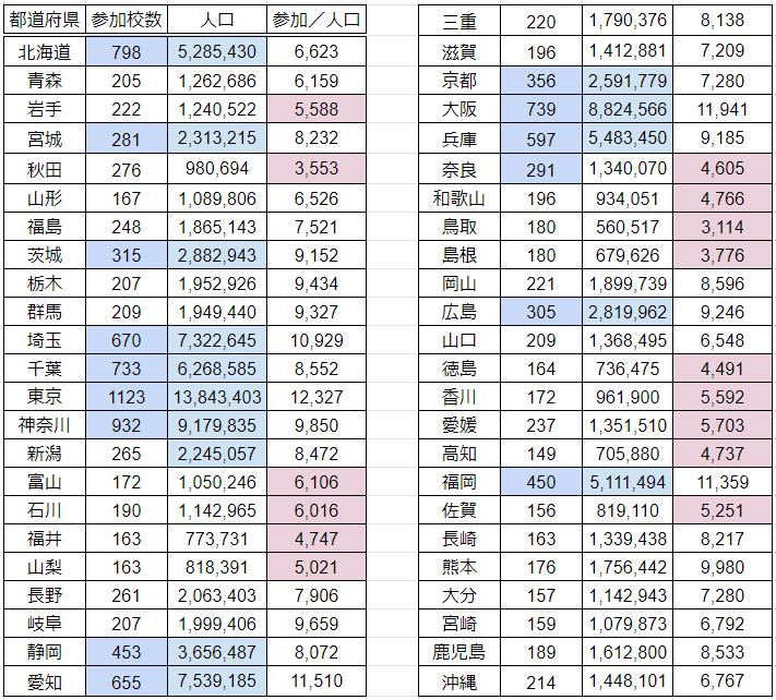 '20夏・都道府県別俺甲人口割合
