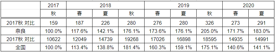 '20夏・奈良県と全国の参加校数対比