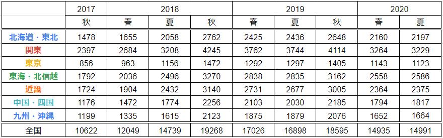 '20夏・地区別参加校数