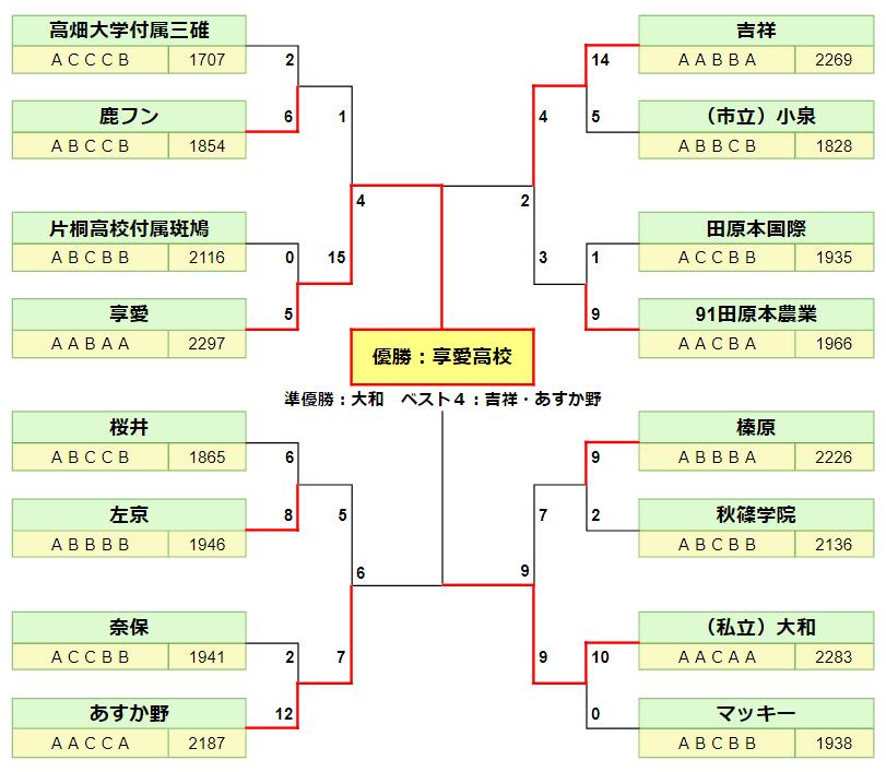 '20夏 最終結果(ベスト16以上)