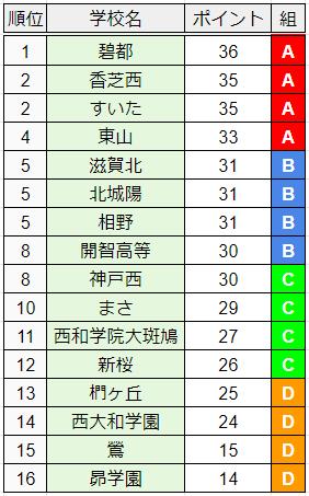 組分け資料2