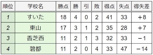 A組順位表