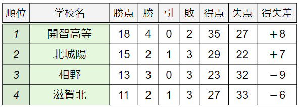B組順位表