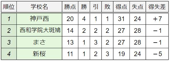 C組順位表