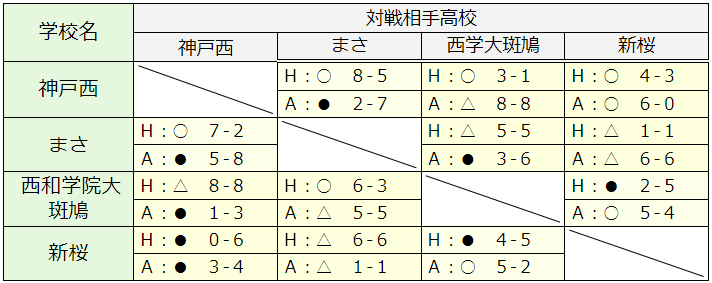 C組対戦表