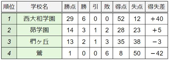 D組順位表