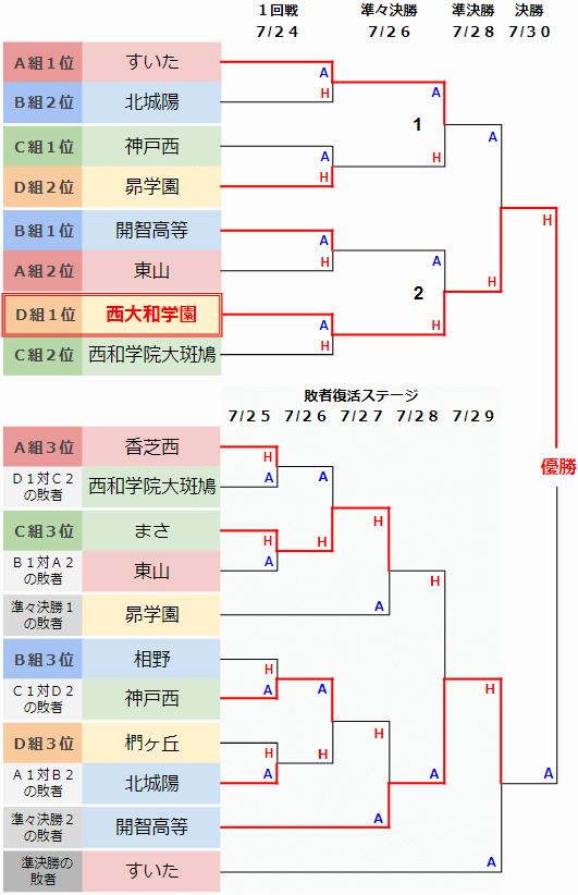 ノックアウトステージ対戦表