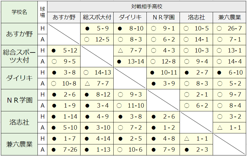 A組対戦表