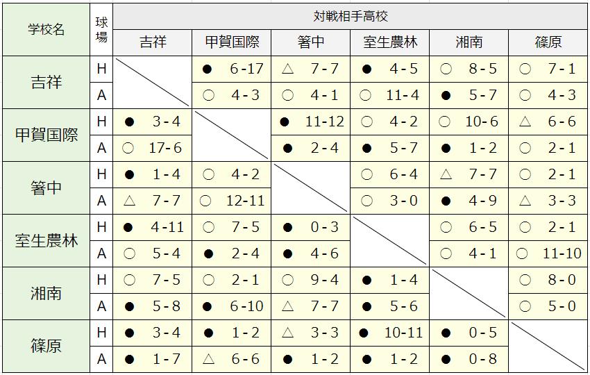 D組対戦表