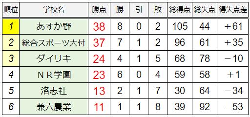 A組暫定順位表