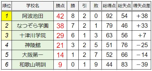 B組暫定順位表