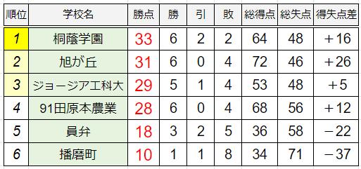 C組暫定順位表
