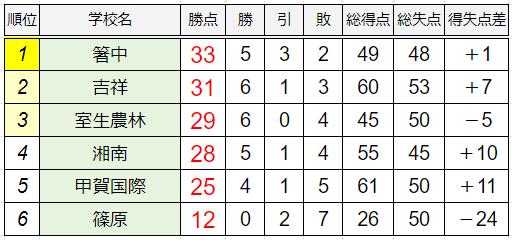 D組暫定順位表
