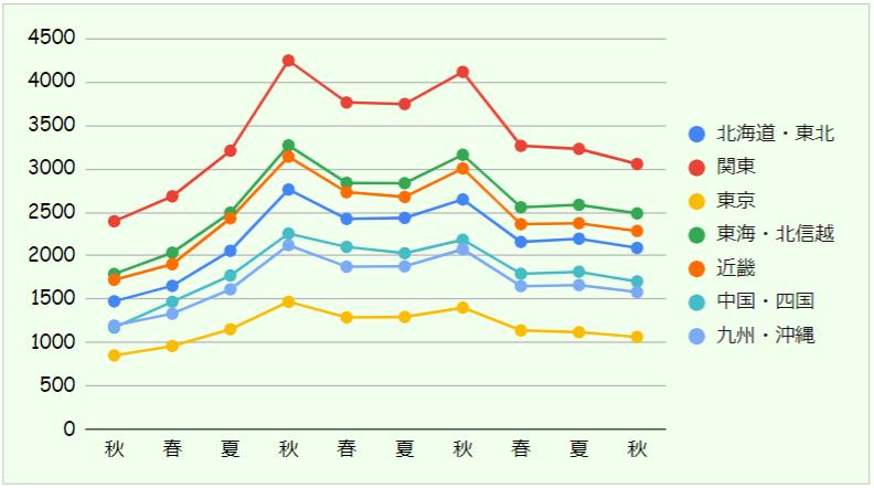 地区別参加校数推移グラフ