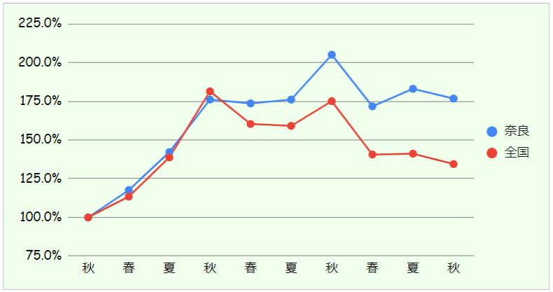 奈良と全国の対比グラフ