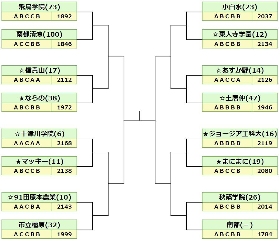 2020秋季奈良県ベスト16