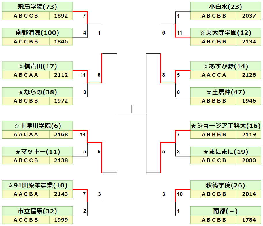 2020秋季奈良県ベスト4