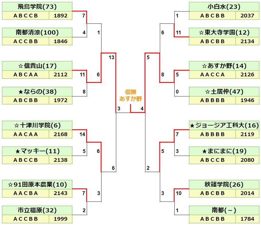 2020秋季奈良県最終結果