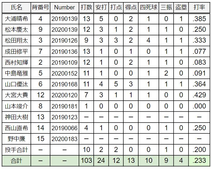 20秋季NR学園野手成績