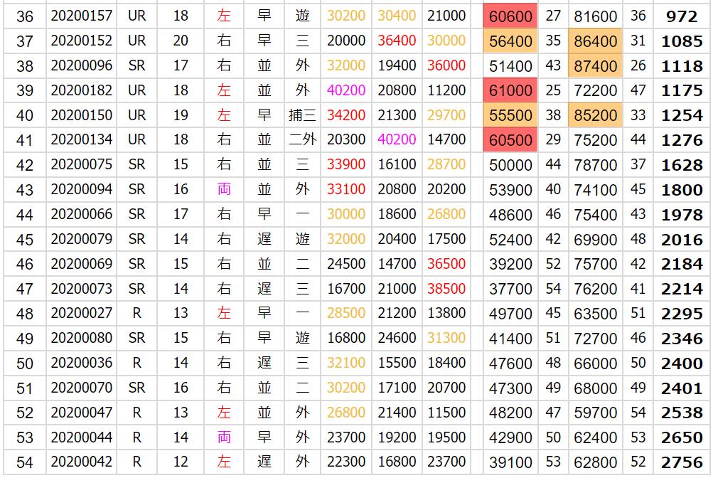 好打者総合ランキング3